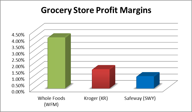 whole foods balancing social mission and growth This case is about whole foods: balancing social mission and growth case solution and analysis get your whole foods.