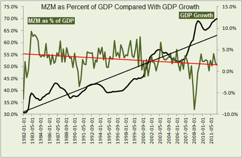 MZM as percent of GDP compared to GDP growth