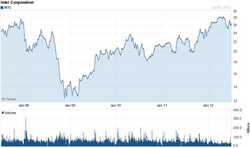 Intel (<a href='https://seekingalpha.com/symbol/INTC' title='Intel Corporation'>INTC</a>) 5 Year Chart