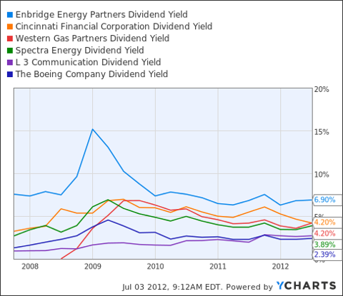 EEP Dividend Yield Chart