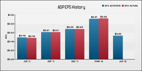Automatic Data Processing, Inc. EPS Historical Results vs Estimates