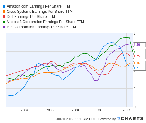 AMZN Earnings Per Share TTM Chart