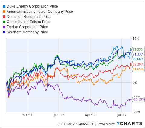 Duke Energy Stock Quote Stunning Earnings Preview Duke Energy Corporation  Duke Energy