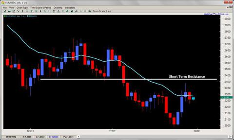 price action trading 2ndskiesforex.com july 30th