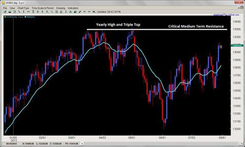 price action triple top breakout pullback setup 2ndskiesforex.com july 30th