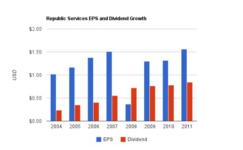 Republic Services Dividend Chart