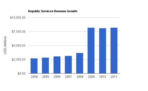 Republic Services Revenue Chart