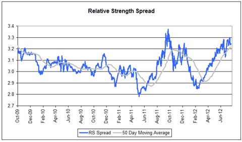 spread073112 Relative Strength Spread