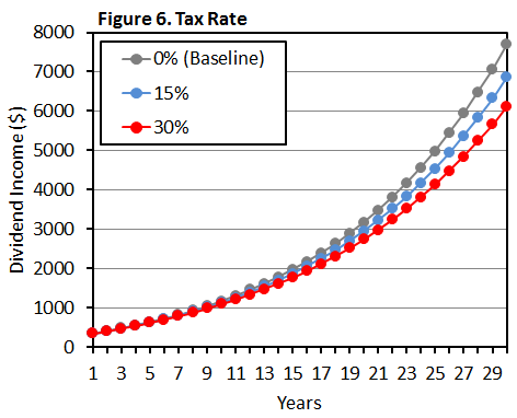 Figure 6 Tax Rate