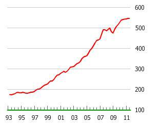 Sweden Housing Bubble
