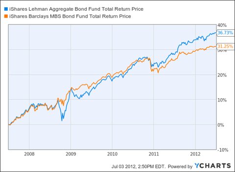 AGG Total Return Price Chart