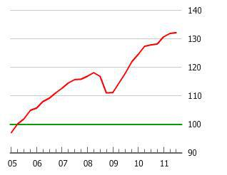 Finland Housing Bubble