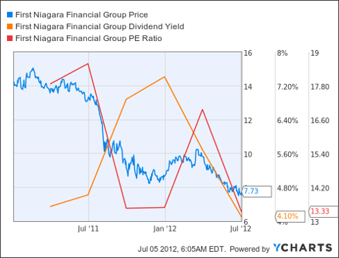 FNFG Chart