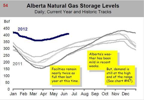Alberta Canada Natural Gas Storage Levels