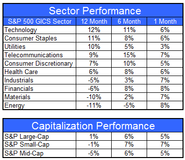 gics070612 Sector and Capitalization Performance
