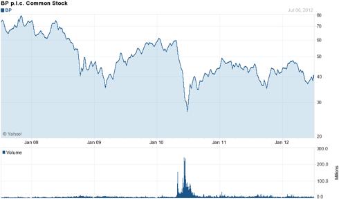 BP (<a href='https://seekingalpha.com/symbol/BP' title='BP p.l.c.'>BP</a>) 5 Year Chart