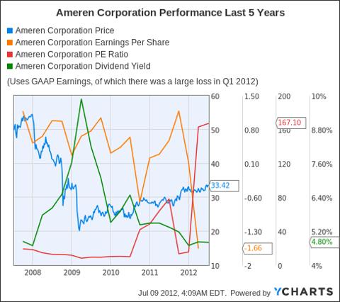 AEE Chart