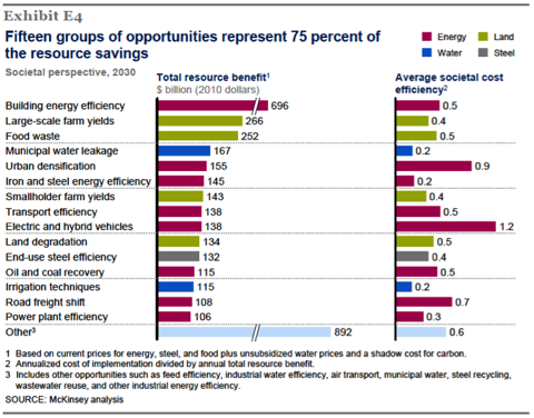 7.8.12 McKinsey RS.png