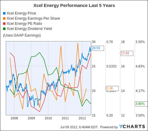 XEL Chart