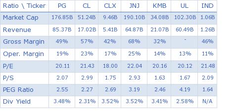 Procter & Gamble Co. key ratio comparison with direct competitors