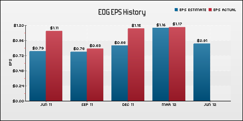 EOG Resources, Inc. EPS Historical Results vs Estimates