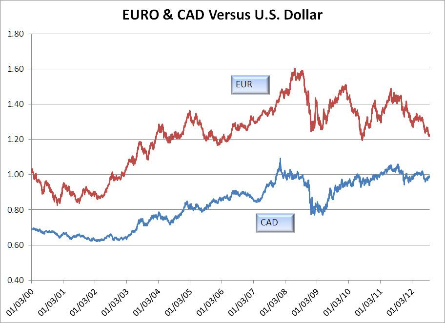 I Was Curious How The Euro And Canadian Dollar Fared Against U S Over Past Decade As We See Strengthened