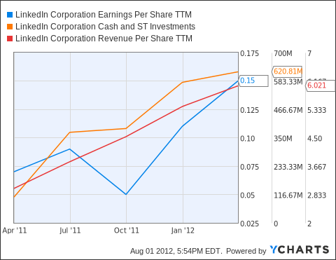 LNKD Earnings Per Share TTM Chart