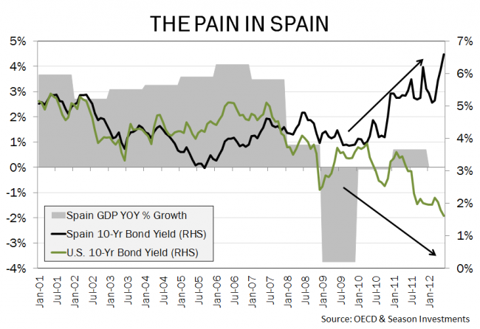 Spain_Int_Rates_Chart.png