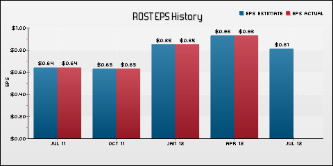Ross Stores Inc. EPS Historical Results vs Estimates