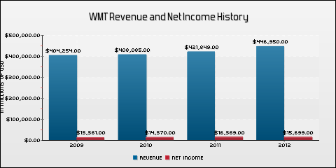 Wal-Mart Stores Inc. Revenue and Net Income History