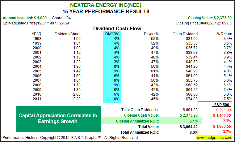 Most Eastern Utility Stocks Are Overvalued - Part 4 ...