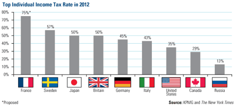 Top Individual Income Tax Rate in 2012