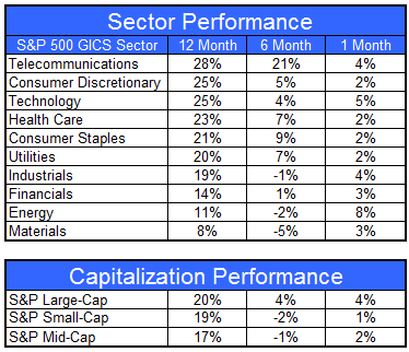 gics081012 Sector and Capitalization Performance