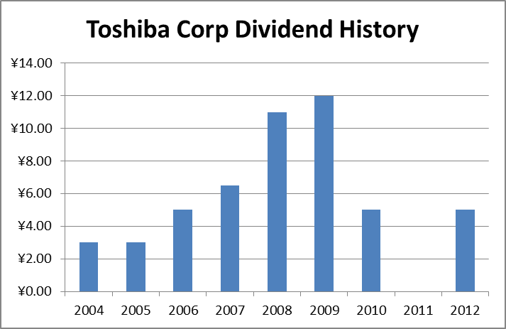 toyota dividend history