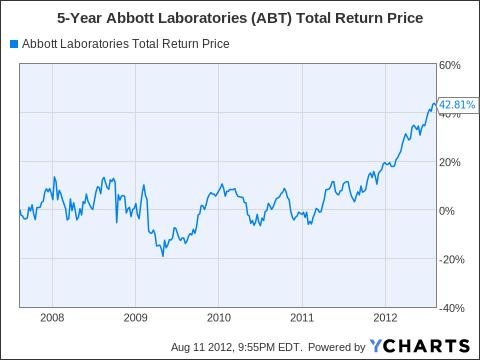 ABT Total Return Price Chart