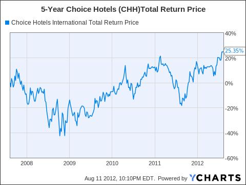 CHH Total Return Price Chart