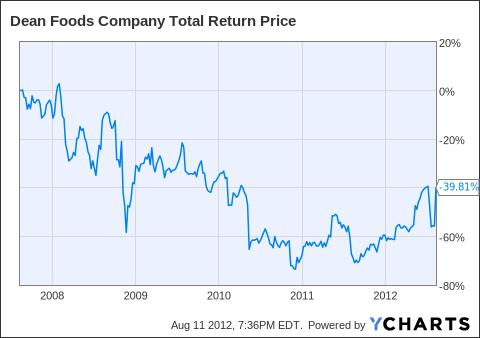 DF Total Return Price Chart