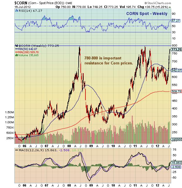 Ethanol, Food, Oil, And The Fed: Inflation Ahead | Seeking Alpha