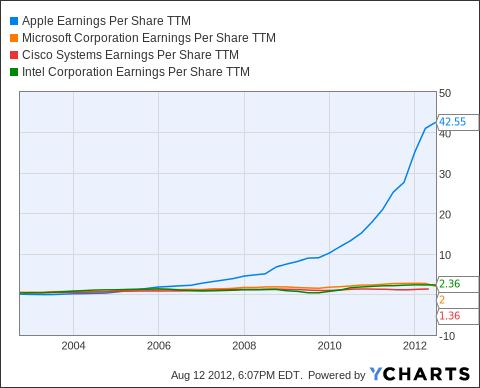 AAPL Earnings Per Share TTM Chart