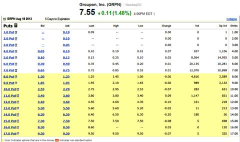 Groupon Inc. Stock Options Put Calendar Strik Price 7.00