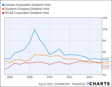 AEE Dividend Yield Chart