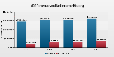 Medtronic, Inc. Revenue and Net Income History