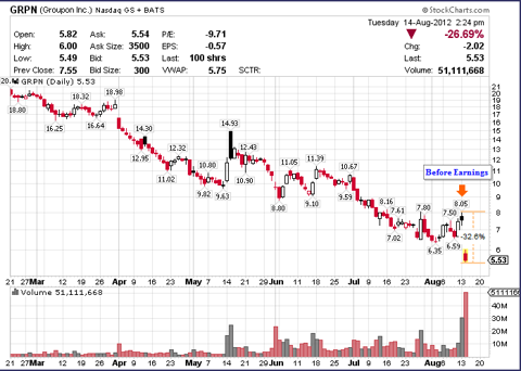 Groupon GRPN Before And After Second Quarter Earnings