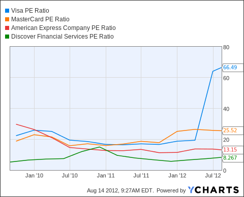 V PE Ratio Chart