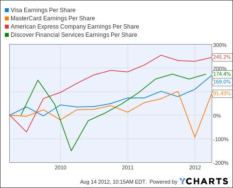 V Earnings Per Share Chart