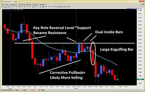 engulfing bar pin bar impulsive price action 2ndskiesforex.com aug 14th