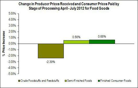 PPI Vertical Supply Chain Food Between April - July 2012