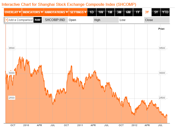 Which Index Does Marc Faber Prefer: Dow Jones, Shanghai