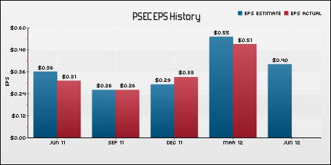 Prospect Capital Corporation EPS Historical Results vs Estimates