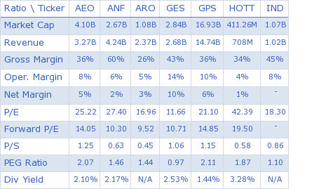 American Eagle Outers Inc Key Ratio Comparison With Direct Compeors